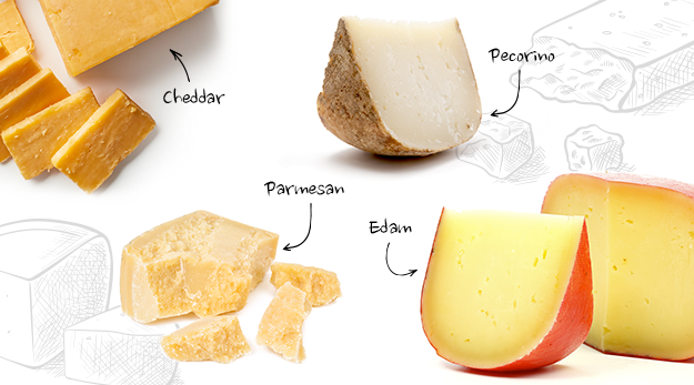 Harder cheeses, logically, have a lower moisture content than softer cheeses. They are most usually matured for a longer time than the soft cheeses